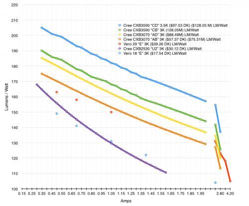 Bridgelux Vero vs Cree CXB efficiency
