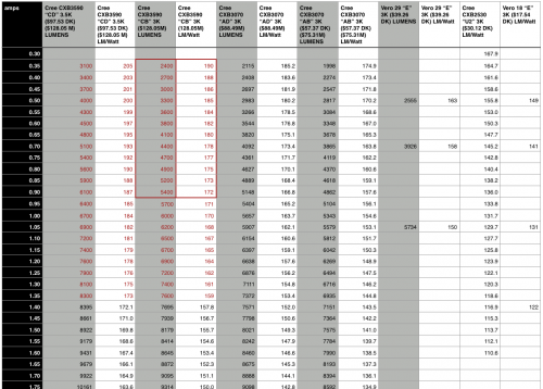 Bridgelux Vero vs Cree CXB - the lumen per watt numbers