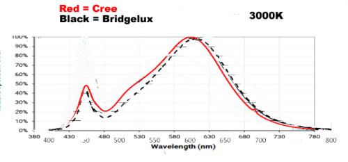 Bridgelux Vero vs Cree CXB 3000K color temperature