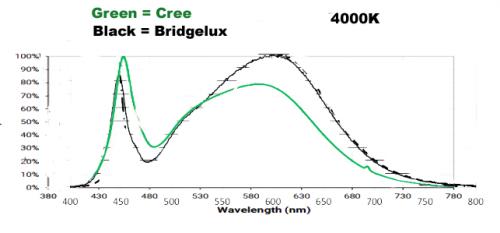 Vero vs Cree CXB - 4000K