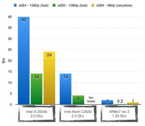 HandBrake on ARM comparison