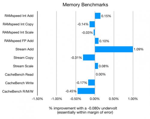 Performance Improvements: Undervolting Kaby Lake (R) Mobile