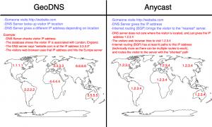 Geo DNS vs Anycast